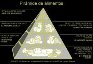 Piramide Alimentaria EEUU-1992
