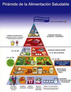 Pirámide alimentaria de la SENC